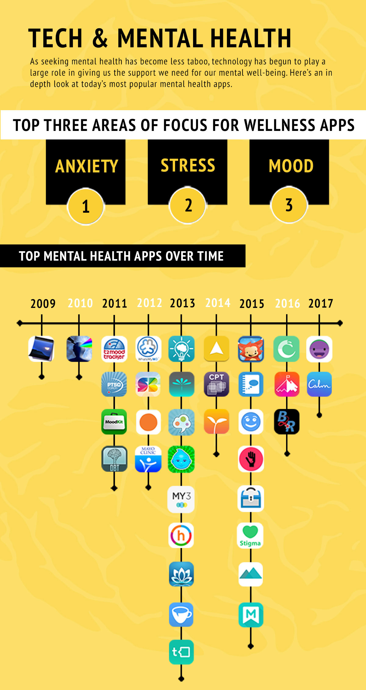 Top 3 Areas of Focus for Wellness Apps