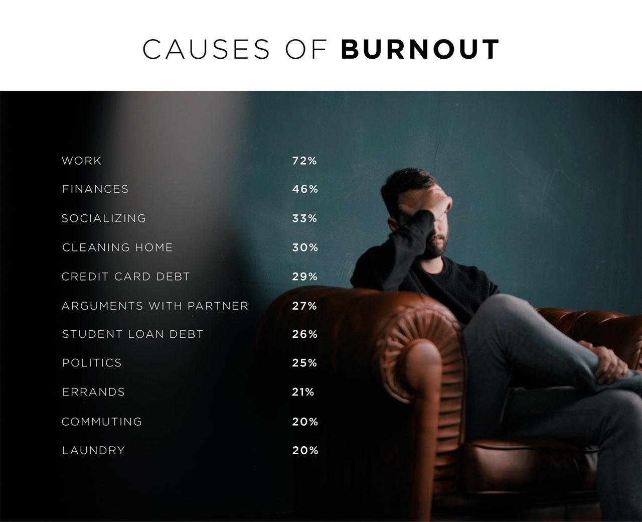 Millenial Burnout Causes